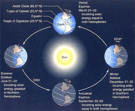 Char of the Earth orientation to the sun during the four seasons illustrates changing seasons.